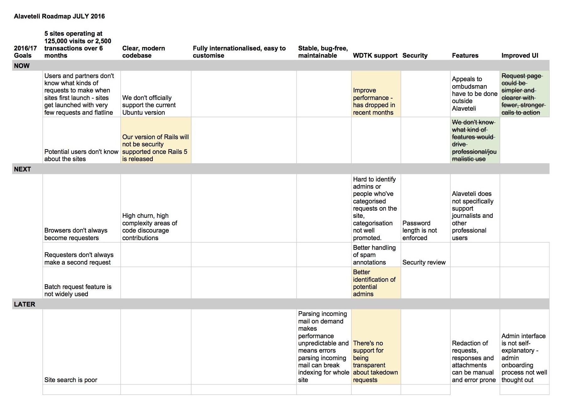 Alaveteli Roadmap 2017 Current